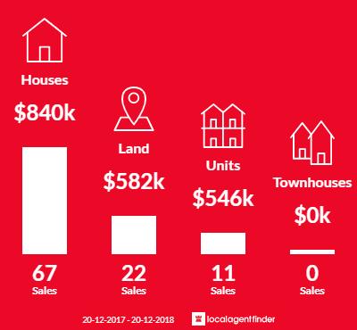 Average sales prices and volume of sales in Edmondson Park, NSW 2174