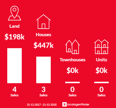 Average sales prices and volume of sales in Eganstown, VIC 3461