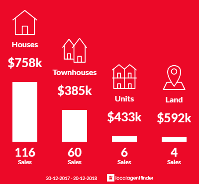 Average sales prices and volume of sales in Eight Mile Plains, QLD 4113