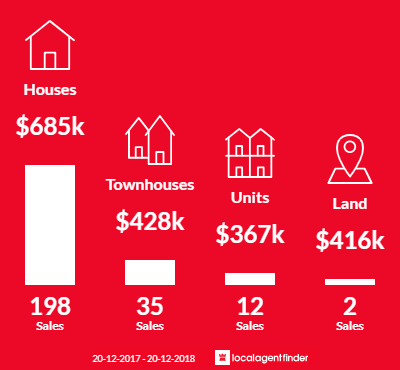 Average sales prices and volume of sales in Elanora, QLD 4221