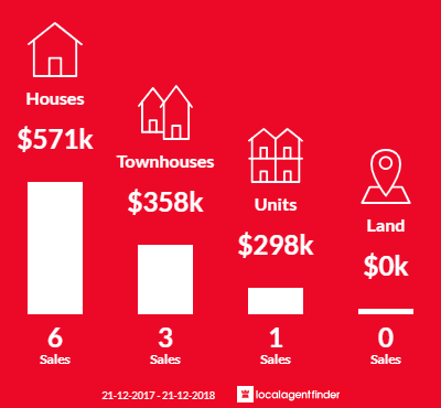 Average sales prices and volume of sales in Electrona, TAS 7054