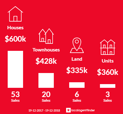 Average sales prices and volume of sales in Elermore Vale, NSW 2287