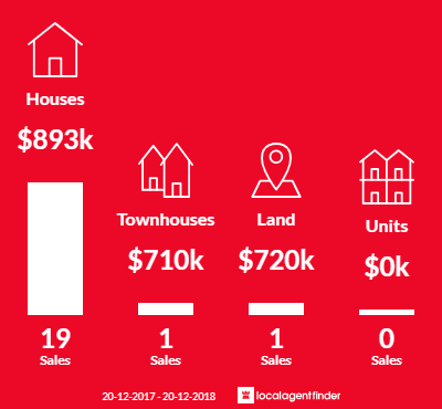 Average sales prices and volume of sales in Elizabeth Hills, NSW 2171