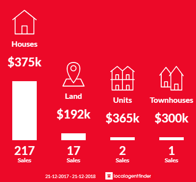 Average sales prices and volume of sales in Ellenbrook, WA 6069