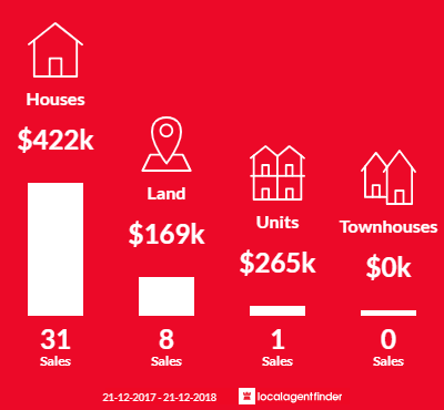 Average sales prices and volume of sales in Elliminyt, VIC 3250