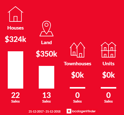 Average sales prices and volume of sales in Elliott Heads, QLD 4670