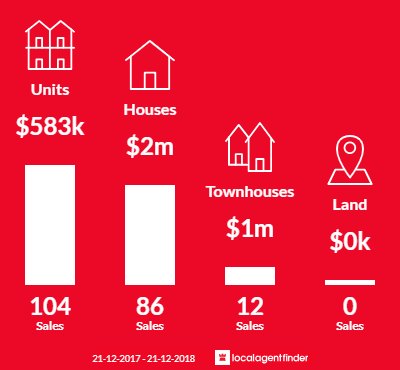 Average sales prices and volume of sales in Elsternwick, VIC 3185