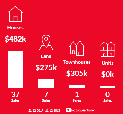 Average sales prices and volume of sales in Embleton, WA 6062