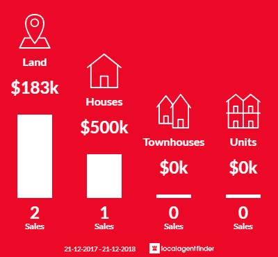 Average sales prices and volume of sales in Emu Creek, VIC 3551