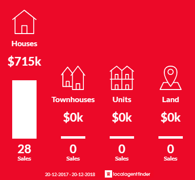 Average sales prices and volume of sales in Emu Heights, NSW 2750