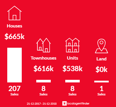 Average sales prices and volume of sales in Endeavour Hills, VIC 3802