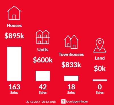 Average sales prices and volume of sales in Engadine, NSW 2233