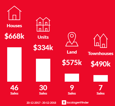 Average sales prices and volume of sales in Enoggera, QLD 4051