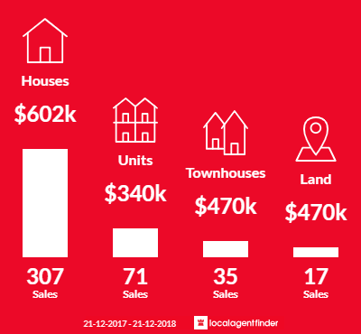 Average sales prices and volume of sales in Epping, VIC 3076