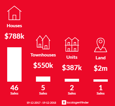 Average sales prices and volume of sales in Erina, NSW 2250