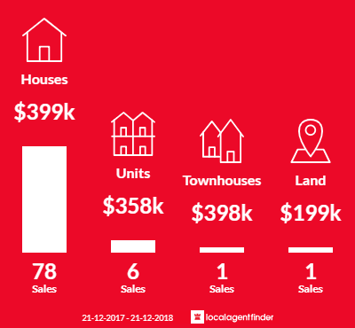 Average sales prices and volume of sales in Erskine, WA 6210