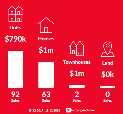 Average sales prices and volume of sales in Erskineville, NSW 2043