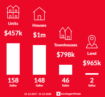 Average sales prices and volume of sales in Essendon, VIC 3040