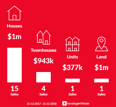 Average sales prices and volume of sales in Essendon West, VIC 3040
