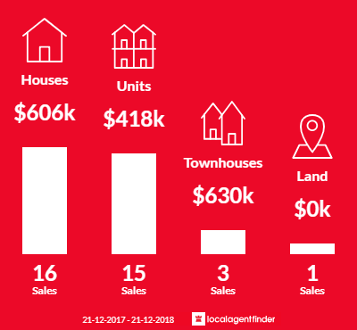 Average sales prices and volume of sales in Eumemmerring, VIC 3177