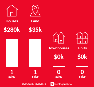 Average sales prices and volume of sales in Eumungerie, NSW 2822