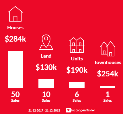 Average sales prices and volume of sales in Euroa, VIC 3666