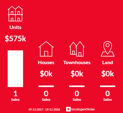 Average sales prices and volume of sales in Eveleigh, NSW 2015