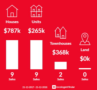 Average sales prices and volume of sales in Everard Park, SA 5035