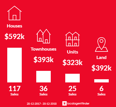 Average sales prices and volume of sales in Everton Park, QLD 4053
