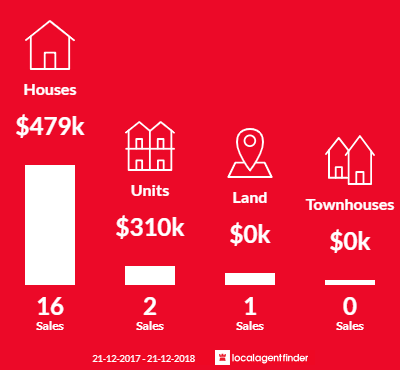 Average sales prices and volume of sales in Exeter, SA 5019