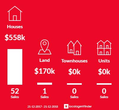 Average sales prices and volume of sales in Eynesbury, VIC 3338