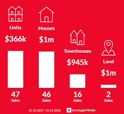 Average sales prices and volume of sales in Fairfield, VIC 3078