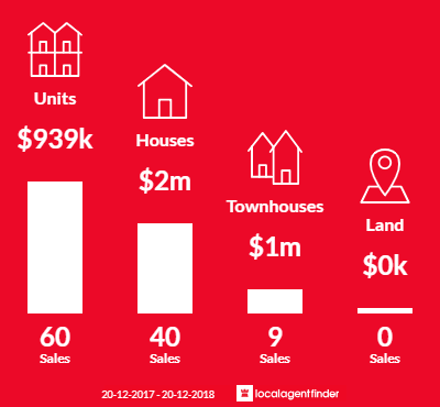 Average sales prices and volume of sales in Fairlight, NSW 2094