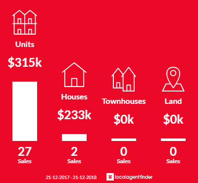 Average sales prices and volume of sales in Falls Creek, VIC 3699