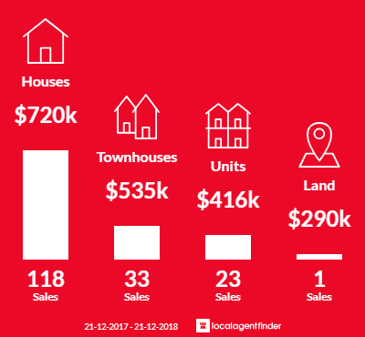 Average sales prices and volume of sales in Fawkner, VIC 3060