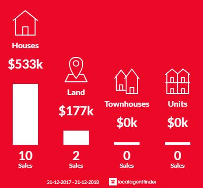 Average sales prices and volume of sales in Fern Tree, TAS 7054