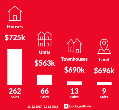 Average sales prices and volume of sales in Ferntree Gully, VIC 3156