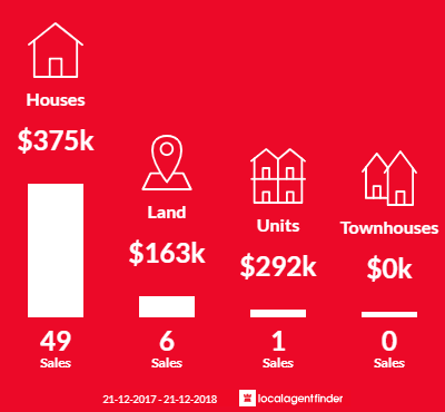 Average sales prices and volume of sales in Fernvale, QLD 4306