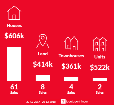 Average sales prices and volume of sales in Ferny Grove, QLD 4055