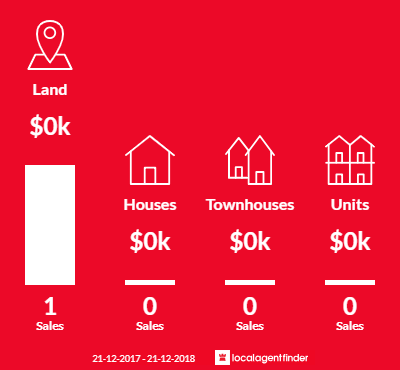 Average sales prices and volume of sales in Fiery Flat, VIC 3518