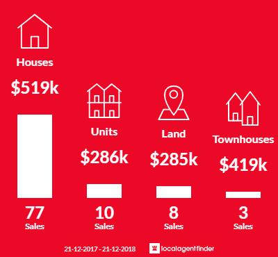 Average sales prices and volume of sales in Findon, SA 5023
