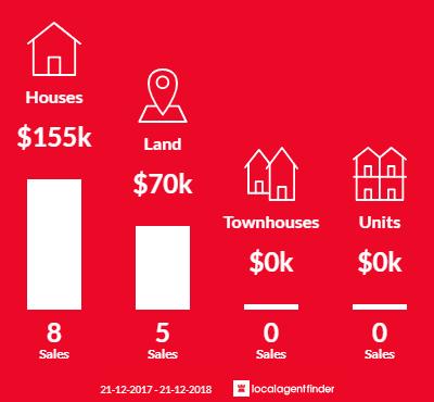 Average sales prices and volume of sales in Fingal, TAS 7214