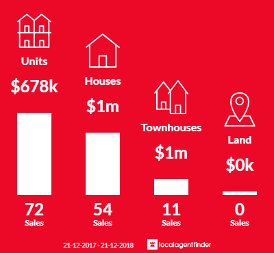 Average sales prices and volume of sales in Fitzroy, VIC 3065