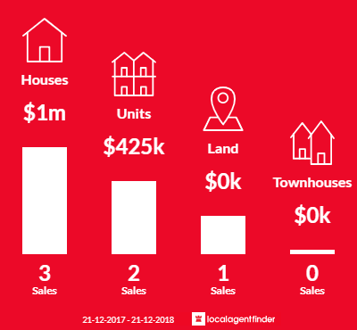Average sales prices and volume of sales in Fitzroy, SA 5082