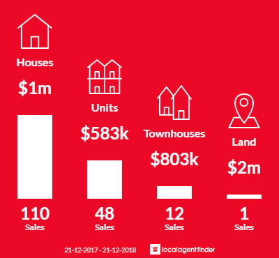 Average sales prices and volume of sales in Fitzroy North, VIC 3068