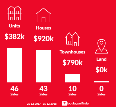 Average sales prices and volume of sales in Flemington, VIC 3031