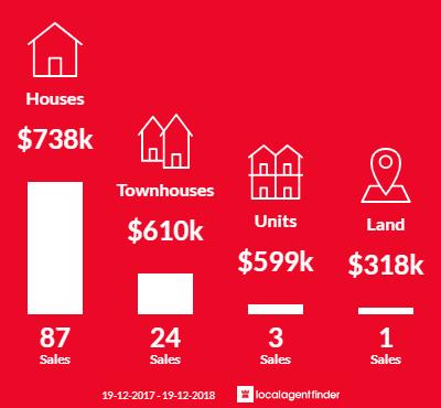 Average sales prices and volume of sales in Flinders, NSW 2529