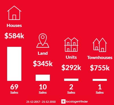 Average sales prices and volume of sales in Flinders Park, SA 5025
