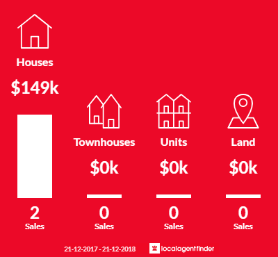 Average sales prices and volume of sales in Flintstone, TAS 7030