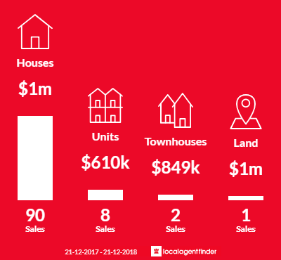 Average sales prices and volume of sales in Floreat, WA 6014
